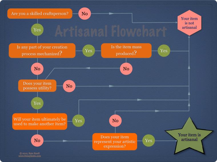 Artisanal Flowchart
